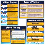 Research and Write to Meet Common Core Standards Bulletin Board Set
