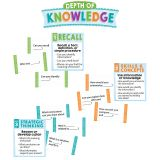 Depth of Knowledge Mini Bulletin Board Set
