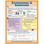 Algebra Teaching Poster Set