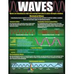Physical Science Basics Teaching Poster Set