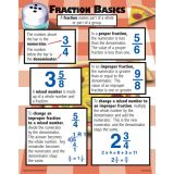Fraction Basics Teaching Poster Set