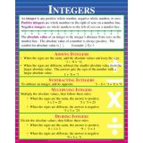 Pre-Algebra Teaching Poster Set