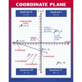 Graphing: Slope & Linear Equations Teaching Poster Set