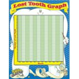 Lost Tooth Graph, Chartlet