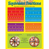 Learning Charts, Equivalent Fractions