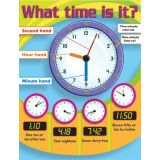 What time is it?, Learning Chart