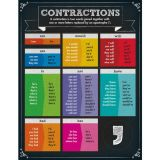 Contractions charts