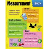 Math Learning Chart - Measurement Metric
