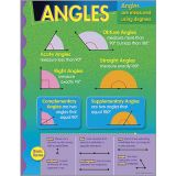 Math Learning Chart - Angles