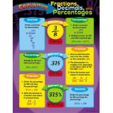 Math Learning Chart - Converting Fractions, Decimals, and Percentages