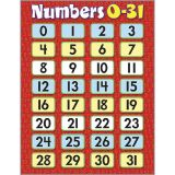 Math Learning Charts - Numbers 0-31