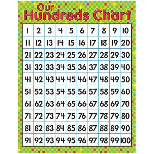 Math Learning Charts  Our Hundreds Chart T