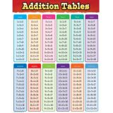 Additions Tables Chart
