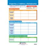 Math Bulletin Board Chart Set, Algebra Skills, Set of 7