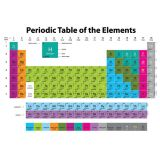 Magnetic Periodic Table of the Elements