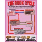 Geology: Rocks & Minerals Teaching Poster Set