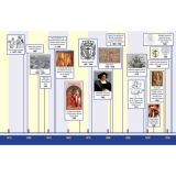 History of the World Timeline
