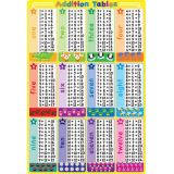 Addition Tables, 13 x 19 Smart Poly® Chart