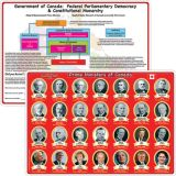 Smart Poly® Double-Sided Learning Mat, Canadian Prime Ministers/Government