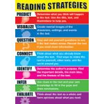 Reading Strategies Bulletin Board Set