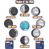 Phases of the Moon Mini Bulletin Board Set