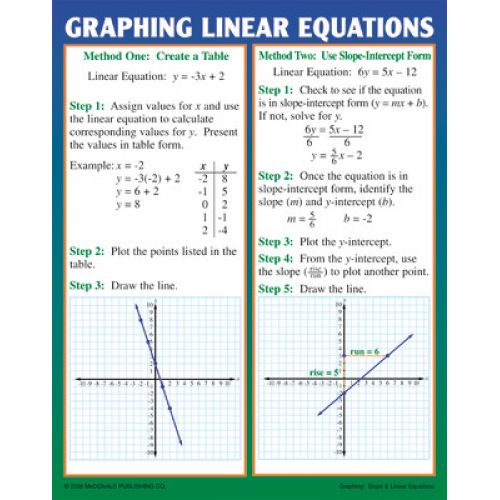 slope intercept form poster  Graphing: Slope & Linear Equations Teaching Poster Set