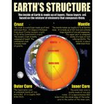 Earth Science Basics Teaching Poster Set