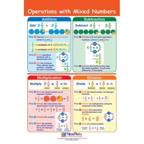 Math Bulletin Board Chart Set, Fractions, Set of 7, NP-933501