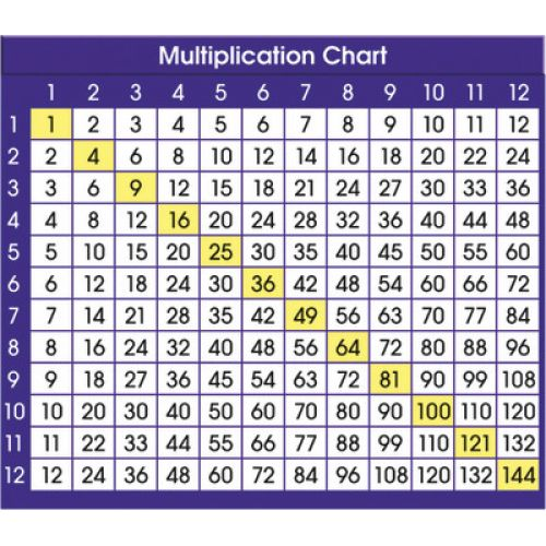 Adhesive Desk Prompts Multiplication Chart Ns 9050