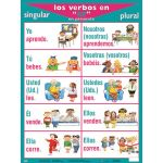 Verb Posters, Spanish