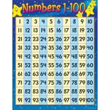 Numbers 1-100 Learning Chart
