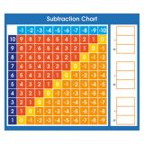 Adhesive Desk Prompt Subtraction Chart
