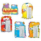 Multiplication Fact Monters Bulletin Board Set