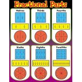 Fractional Parts, Math Learning Chart