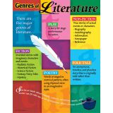 Learning Charts, Genres of Literature