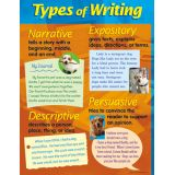 Types of Writing, Learning Chart