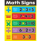 Learning Charts, Math Signs