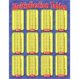 Learning Charts, Multiplication Tables