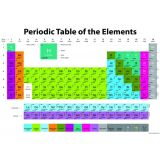 Write On Wipe Off Periodic Chart of the Elements Chart