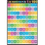 French Numbers 1-100 Grommet Chart