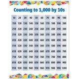 Counting to 1000 by 10s Chart