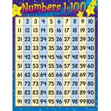 Math Learning Chart - Numbers 1-100