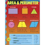 Math Learning Chart - Area and Perimeter