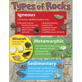 Science Learning Charts - Types of Rocks