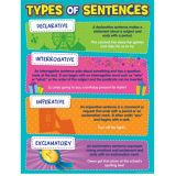 Types Of Sentences Chart