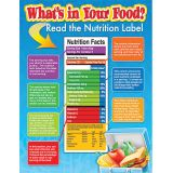 What's In Your Food? Chart