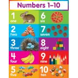 Math Learning Charts - Numbers 0-10