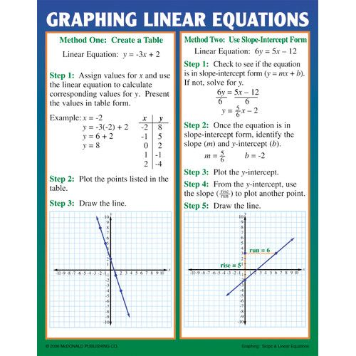 Graphing Slope Linear Equations Teaching Poster Set Mc P204