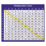 Adhesive Desk Prompts, Multiplication Chart