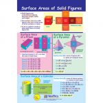 Math Bulletin Board Chart Set, Perimeter, Circumference, Area & Volume, Set of 5